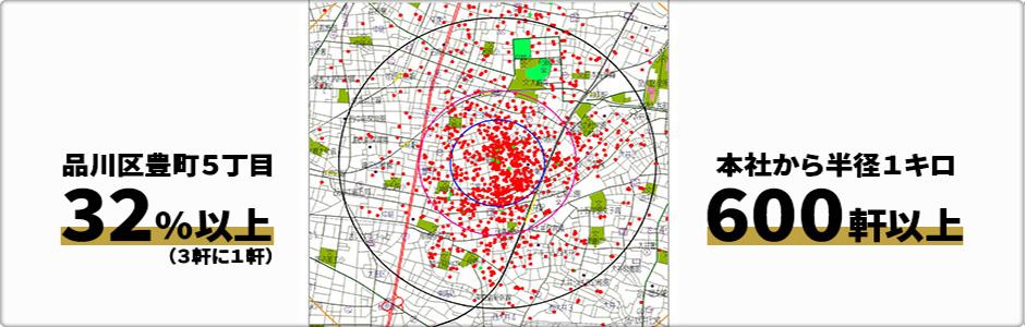 品川区豊町5丁目32%以上、本社から半径1キロ600軒以上
